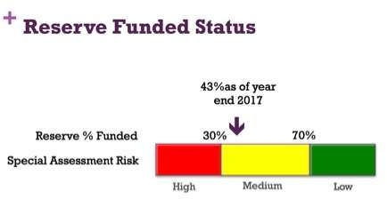 Reserve Funded Status