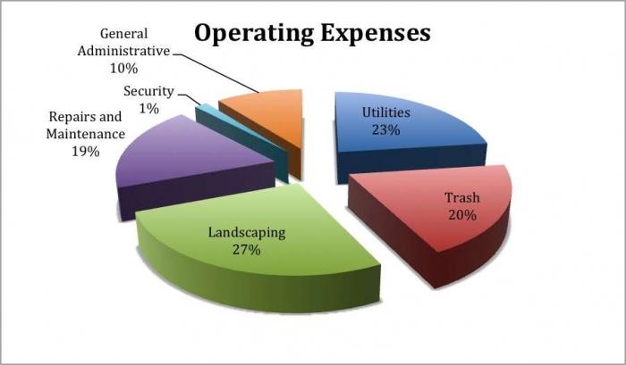Jan-September 2017 Operating Expense Distribution